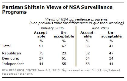 Pew_NSA_Poll
